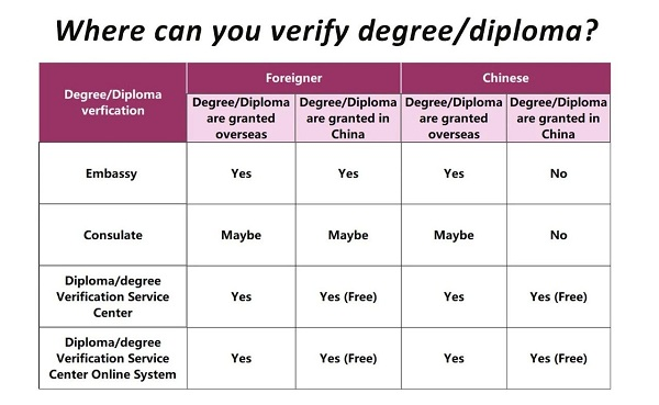 China Just Made DiplomaDegree Verification for Free